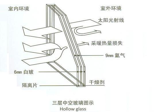 三玻两腔节能中空玻璃